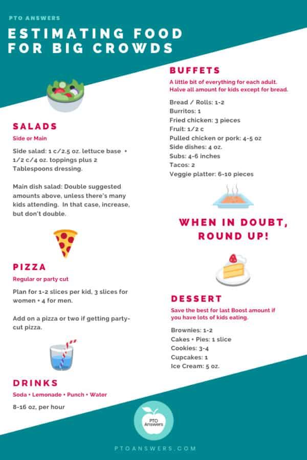 estimating food for big crowd